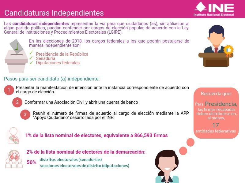 Infografía Candidaturas Independientes PEF 2017-2018