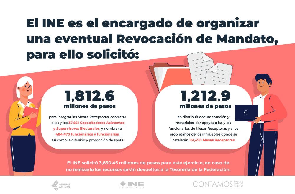 El INE es el encargado de organizar una eventual Revocación de Mandato